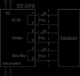 A DRU-24V40ABN DC-UPS modul távjelzései