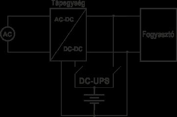 Fogyasztó szünetmentesítése egyenáramú szünetmentes áramforrással (DC-UPS)