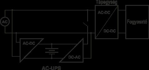 Váltakozó áramú szünetmentes tápegység blokkvázlat