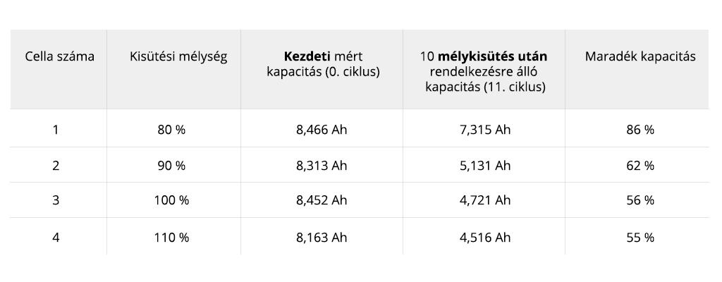 Akkumulátor mélykisütés mérési eredmények